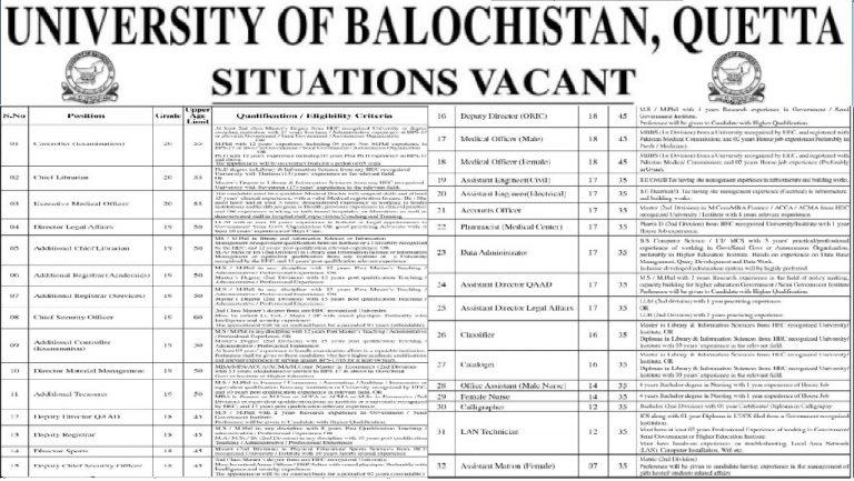 University of Balochistan Quetta Jobs 2021